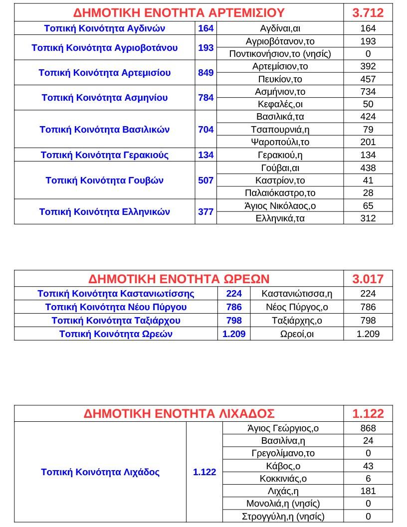 Δημοτικές και Τοπικές Κοινότητες Δήμος Ιστιαίας-Αιδηψού